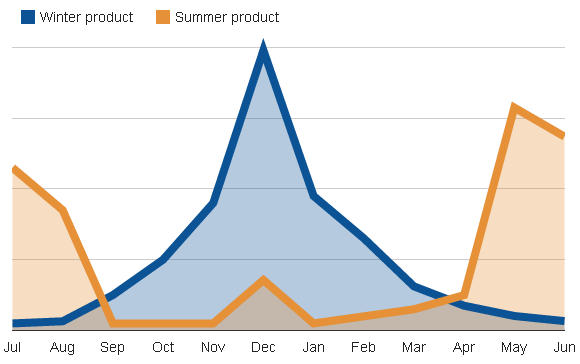 seasonality-graph-summer-vs-winter