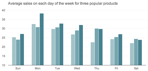 Average sales on each day of the week for three popular products