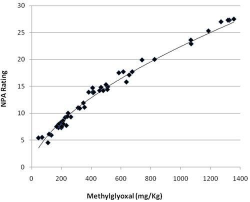 Graph correlation between MGO methylglyoxal and NPA non-peroxide activity