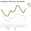 Graph Cyber Monday sales 2014